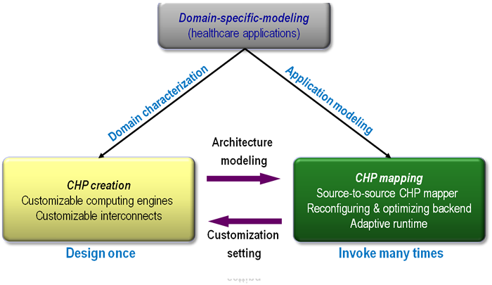 Domain specific modeling, CHP creation, CHP mapping