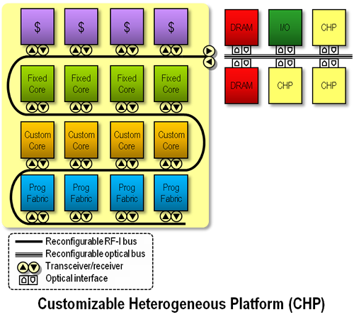 Customizable Heterogeneous Platform (CHP)