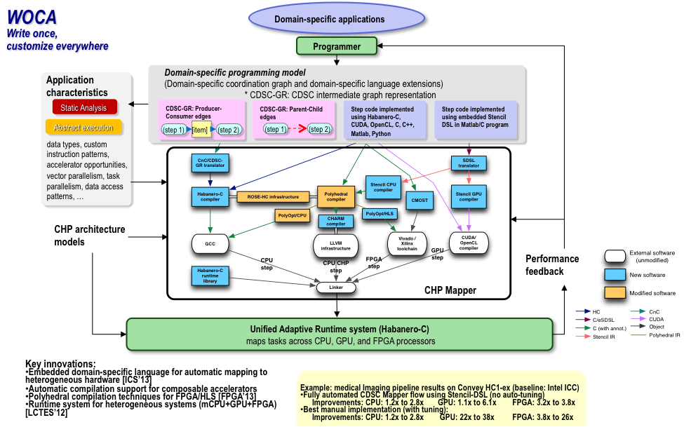 Modeling Mapping Center For DomainSpecific Computing - Data mapper c